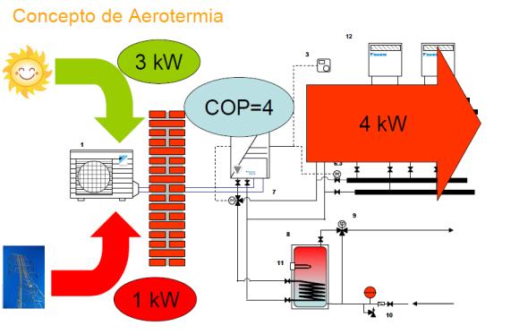 concepto-aerotermia